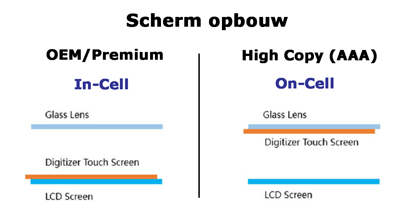 Opbouw iPhone scherm. In-Cell versus On-Cell